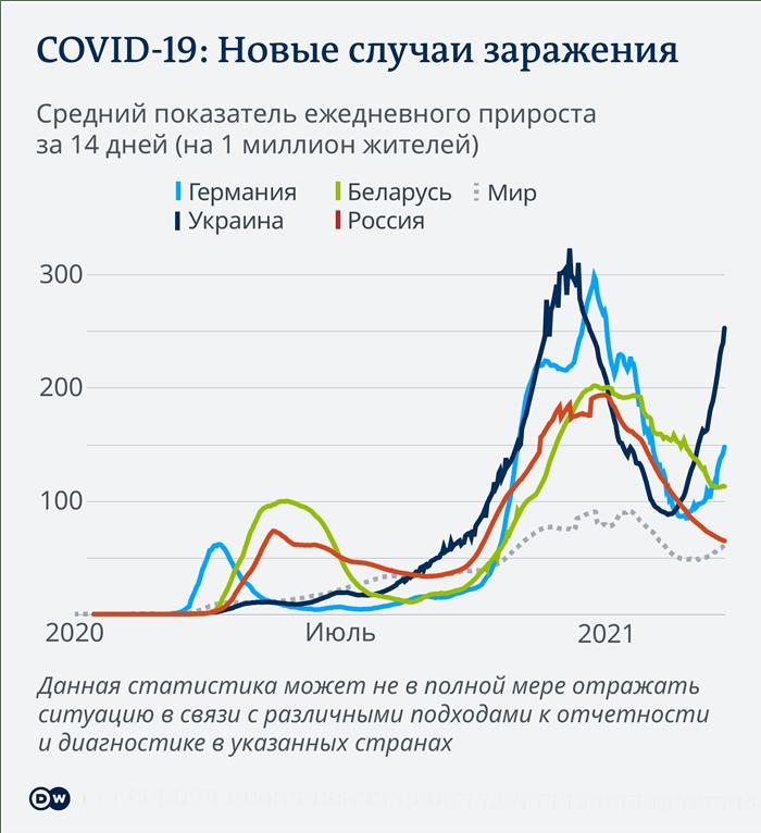 Данные по заразившимся и умершим от коронавируса на 28 апреля 2021