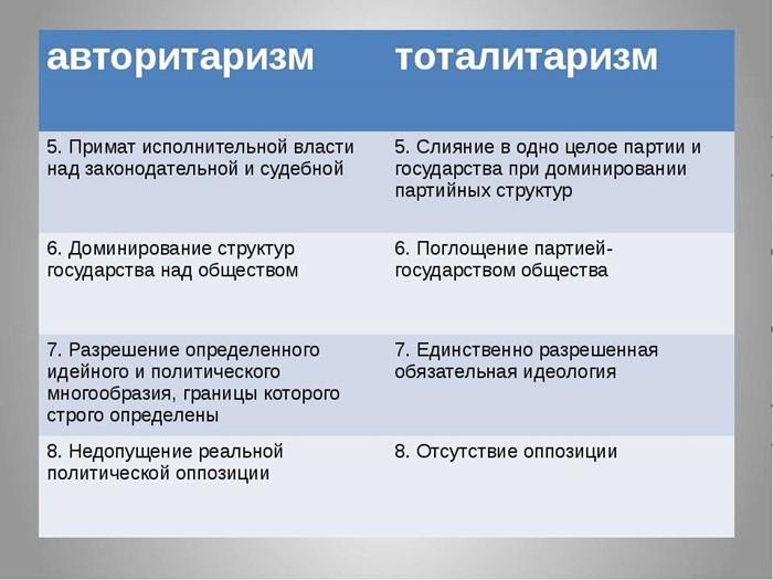 отличие авторитаризма от тоталитаризма